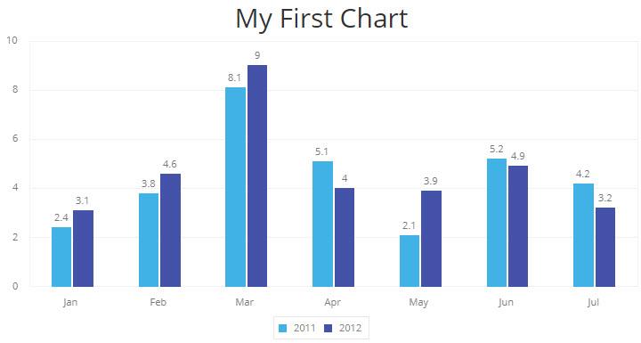 Chart css codepen